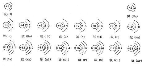 的元素的原子结构示意图