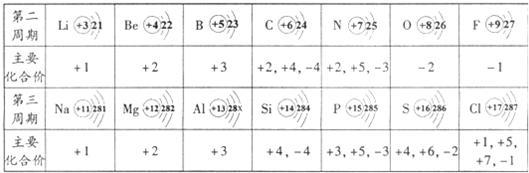).过氧化钙与水反应生成物是什么?甲、乙两同学有不同观点.甲同学认为生成物是氧化钙和氧气;乙同学认为生成物是氢氧化钙和氧气. 你认为哪位同学的观点是错误的?其理由是__________; 写出过氧化钙与水反应的化学方程式__________. (2)甲烷、乙烷、丙烷、丁烷等分子结构相似的一类有机化合物,统称为烷烃